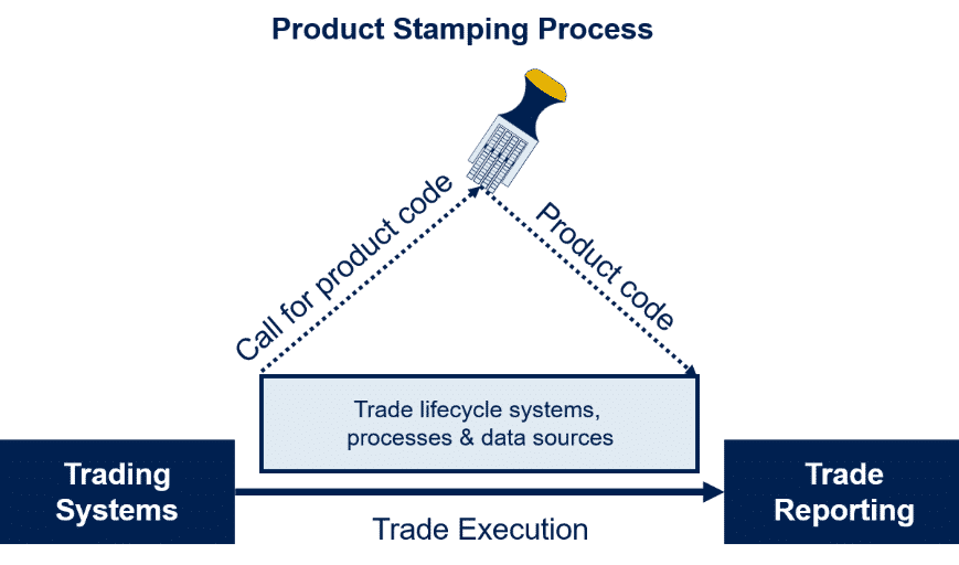 Financial Product Stamping, Financial Product Taxonomy